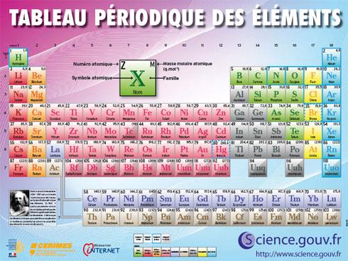 Table de mendeleev upmc for V tableau periodique